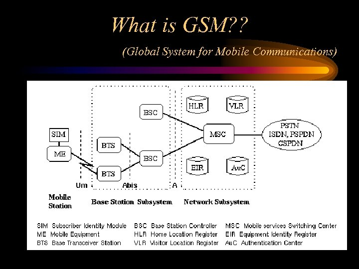 On the Road to UMTS Universal Mobile Telecommunications