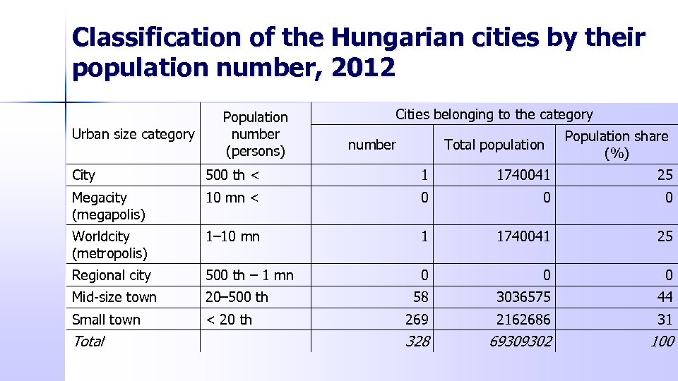 Classification of the Hungarian cities by their population number, 2012 Urban size category Population
