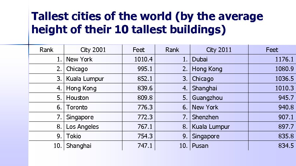 Tallest cities of the world (by the average height of their 10 tallest buildings)