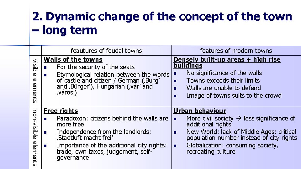 2. Dynamic change of the concept of the town – long term visible elements