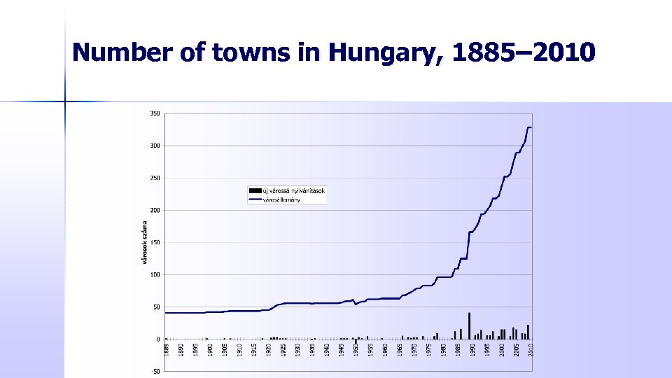 Number of towns in Hungary, 1885– 2010