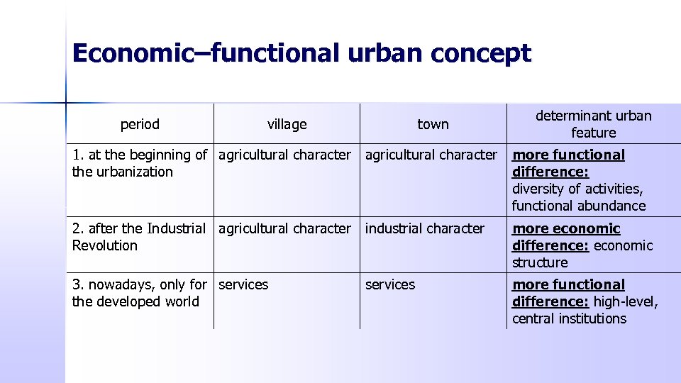 Economic–functional urban concept period village town determinant urban feature 1. at the beginning of