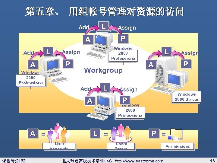 第五章、 用组帐号管理对资源的访问 Add L P A Add A L Windows 2000 Professiona l Assign