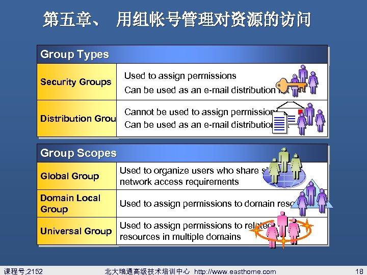 第五章、 用组帐号管理对资源的访问 Group Types Security Groups Used to assign permissions Can be used as