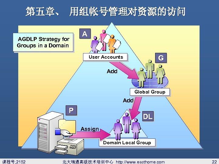 第五章、 用组帐号管理对资源的访问 AGDLP Strategy for Groups in a Domain A G User Accounts Add