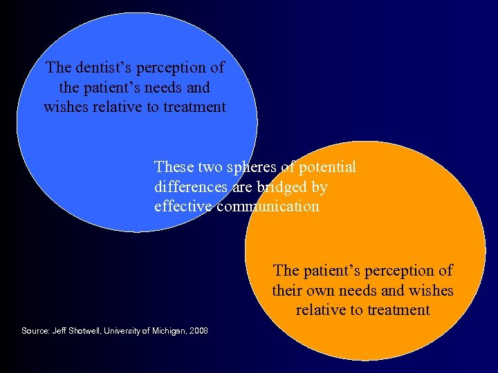 The dentist's perception of the patient's needs and wishes relative to treatment These two