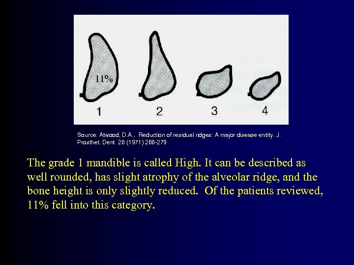 11% Source: Atwood, D. A. , Reduction of residual ridges: A major disease entity.