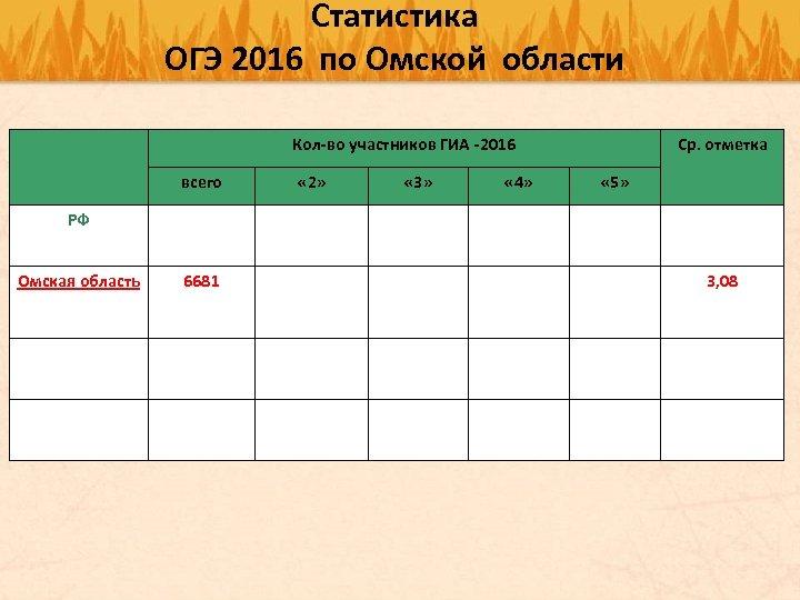 Статистика ОГЭ 2016 по Омской области Кол-во участников ГИА -2016 всего « 2» «