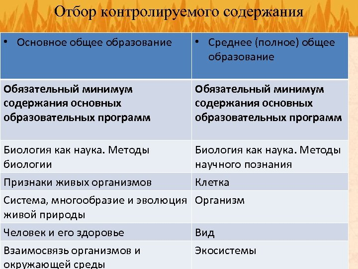 Отбор контролируемого содержания • Основное общее образование • Среднее (полное) общее образование Обязательный минимум