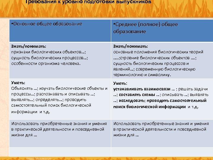 Требования к уровню подготовки выпускников • Основное общее образование Основное • Среднее (полное) общее