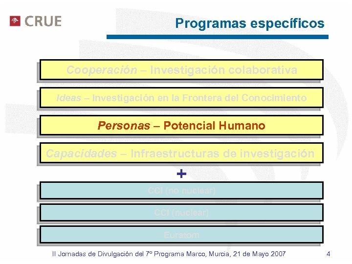 Programas específicos Cooperación – Investigación colaborativa Ideas – Investigación en la Frontera del Conocimiento