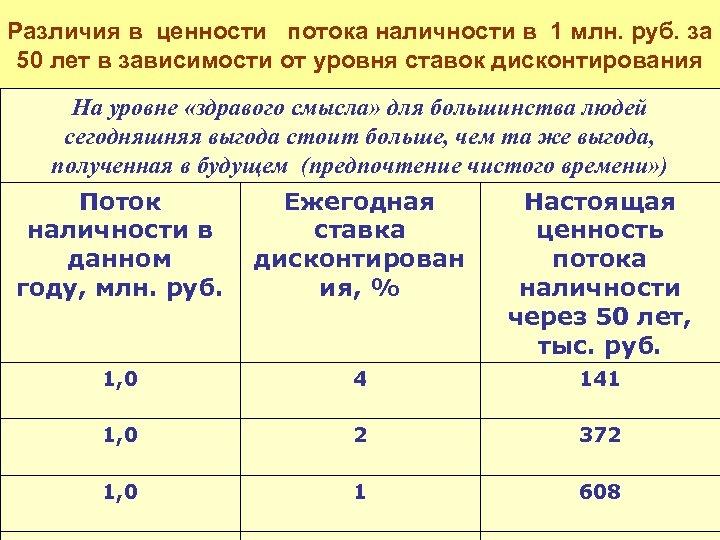 Различия в ценности потока наличности в 1 млн. руб. за 50 лет в зависимости