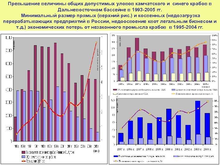 Превышение величины общих допустимых уловов камчатского и синего крабов в Дальневосточном бассейне в 1993