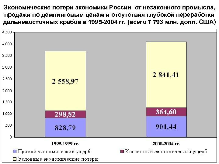 Экономические потери экономики России от незаконного промысла, продажи по демпинговым ценам и отсутствия глубокой