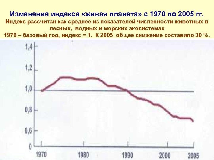 Изменение индекса «живая планета» с 1970 по 2005 гг. Индекс рассчитан как среднее из