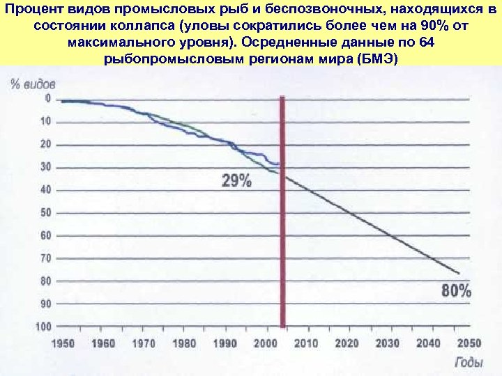 Процент видов промысловых рыб и беспозвоночных, находящихся в состоянии коллапса (уловы сократились более чем