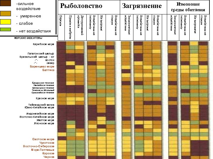 -сильное воздействие Воздействия на социум На здоровьеье Охотское море Чукотское Восточно-Сибирское Море Лаптевых Карское