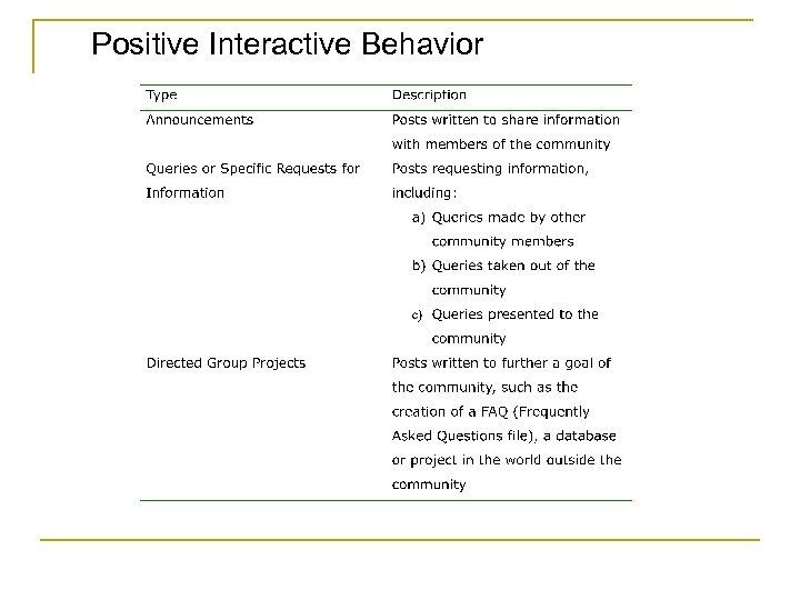 Positive Interactive Behavior