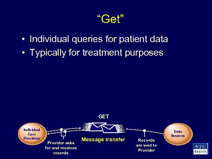 """""""Get"""" • Individual queries for patient data • Typically for treatment purposes GET Individual"""