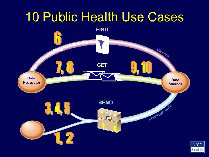 10 Public Health Use Cases FIND LO C AT OR GET Data Requestor Data