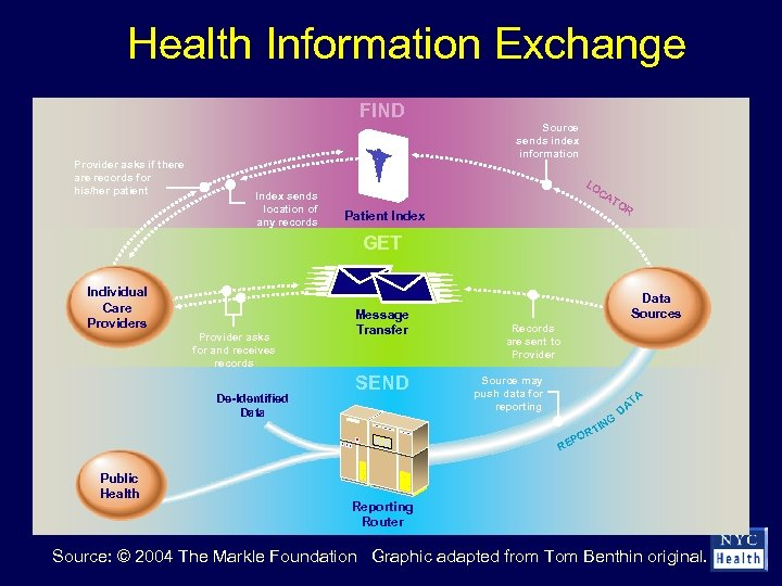 Health Information Exchange FIND Provider asks if there are records for his/her patient Source