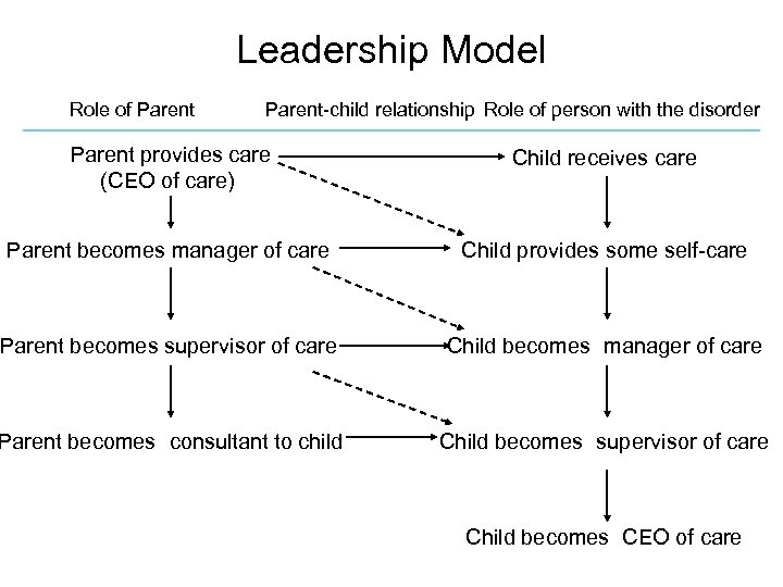 Leadership Model Role of Parent-child relationship Role of person with the disorder Parent provides
