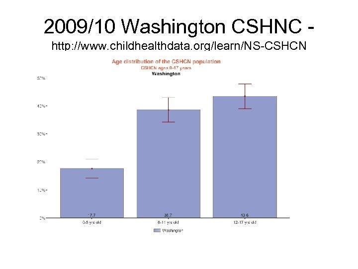2009/10 Washington CSHNC http: //www. childhealthdata. org/learn/NS-CSHCN