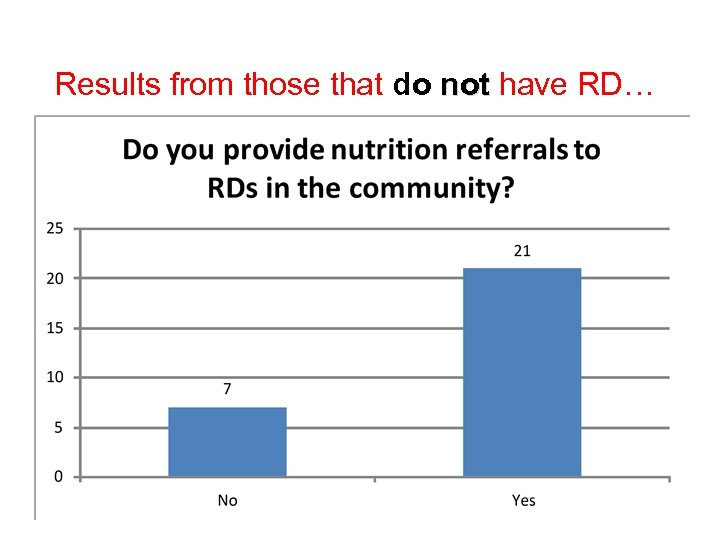 Results from those that do not have RD…