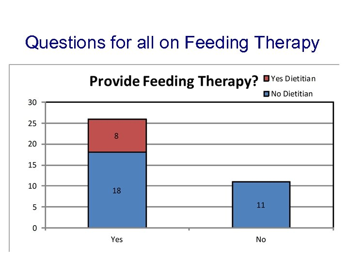 Questions for all on Feeding Therapy