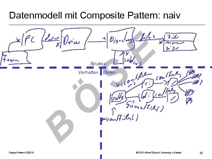 Datenmodell mit Composite Pattern: naiv Struktur Verhalten Design Pattern SS 2010 Daten © 2010