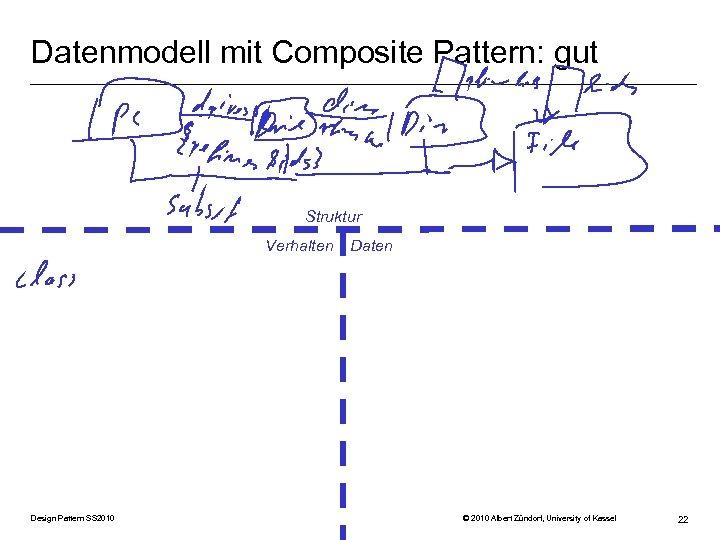 Datenmodell mit Composite Pattern: gut Struktur Verhalten Design Pattern SS 2010 Daten © 2010