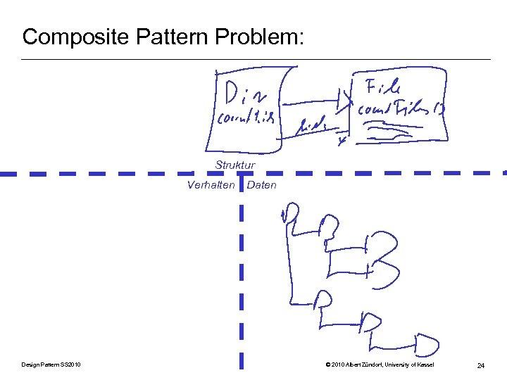 Composite Pattern Problem: Struktur Verhalten Design Pattern SS 2010 Daten © 2010 Albert Zündorf,