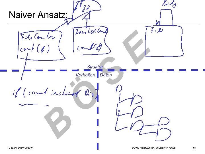 Naiver Ansatz: Struktur Verhalten Design Pattern SS 2010 Daten © 2010 Albert Zündorf, University