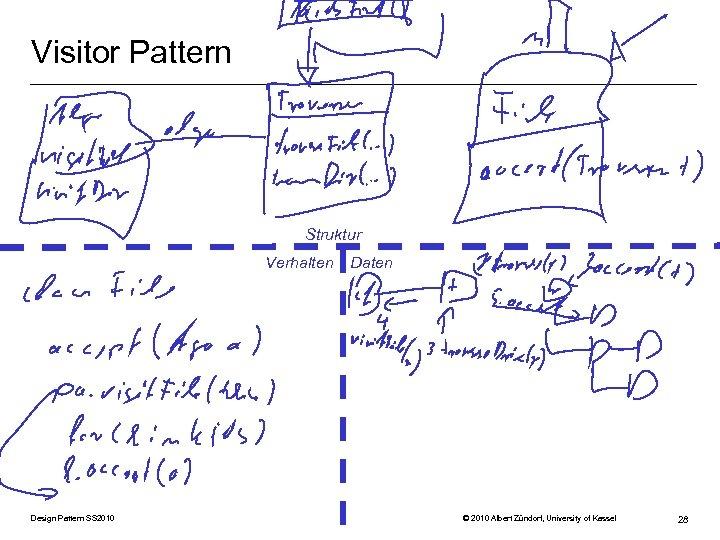 Visitor Pattern Struktur Verhalten Design Pattern SS 2010 Daten © 2010 Albert Zündorf, University