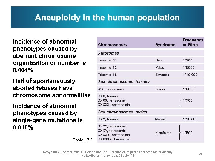 Aneuploidy in the human population Incidence of abnormal phenotypes caused by aberrant chromosome organization