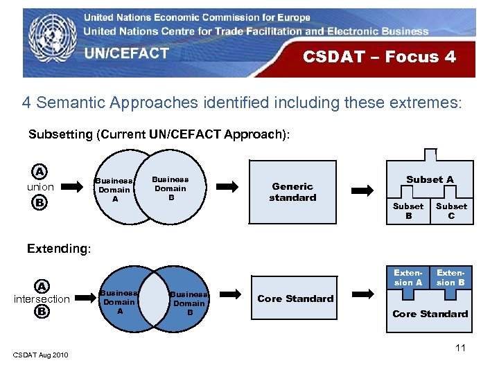 CSDAT – Focus 4 4 Semantic Approaches identified including these extremes: Subsetting (Current UN/CEFACT
