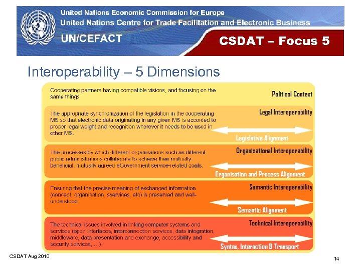 CSDAT – Focus 5 Interoperability – 5 Dimensions CSDAT Aug 2010 14