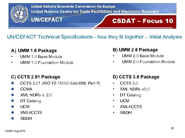 CSDAT – Focus 10 UN/CEFACT Technical Specifications - how they fit together – Initial