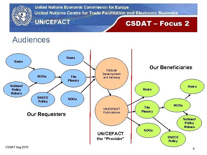 CSDAT – Focus 2 Audiences Users HODs The Plenary FORUM Development and Delivery