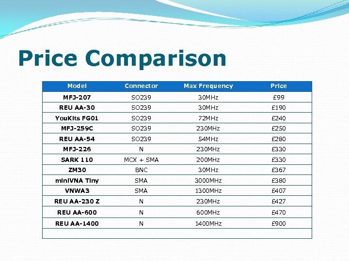 Price Comparison Model Connector Max Frequency Price MFJ-207 SO 239 30 MHz £ 99