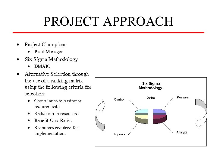 PROJECT APPROACH · Project Champions · Plant Manager · Six Sigma Methodology · DMAIC