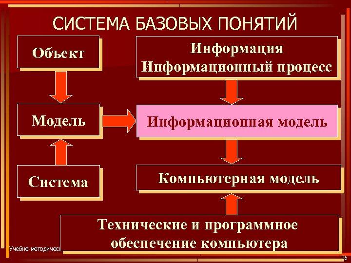СИСТЕМА БАЗОВЫХ ПОНЯТИЙ Объект Информация Информационный процесс Модель Информационная модель Система Компьютерная модель Технические