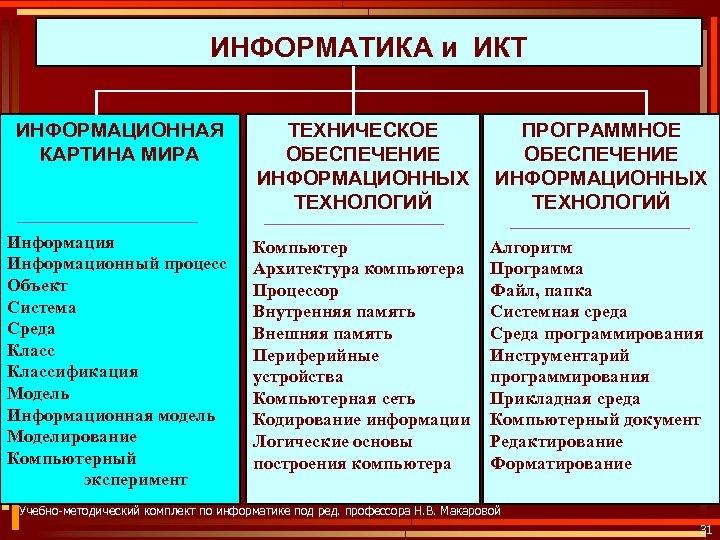 ИНФОРМАТИКА и ИКТ ИНФОРМАЦИОННАЯ КАРТИНА МИРА ТЕХНИЧЕСКОЕ ОБЕСПЕЧЕНИЕ ИНФОРМАЦИОННЫХ ТЕХНОЛОГИЙ ПРОГРАММНОЕ ОБЕСПЕЧЕНИЕ ИНФОРМАЦИОННЫХ ТЕХНОЛОГИЙ