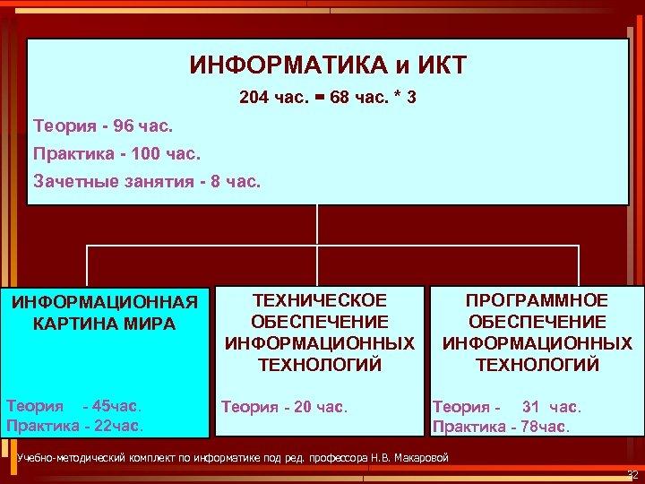 ИНФОРМАТИКА и ИКТ 204 час. = 68 час. * 3 Теория - 96 час.