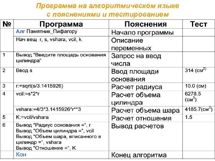 Программа на алгоритмическом языке с пояснениями и тестированием Учебно-методический комплект по информатике под ред.
