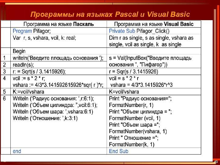 Программы на языках Pascal и Visual Basic Учебно-методический комплект по информатике под ред. профессора