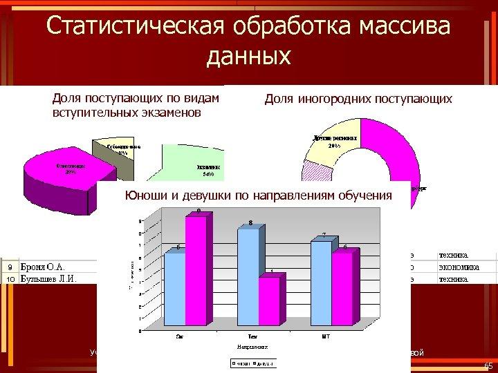 Статистическая обработка массива данных Доля поступающих по видам вступительных экзаменов Доля иногородних поступающих Юноши