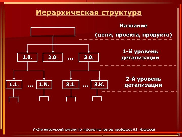Иерархическая структура Название (цели, проекта, продукта) 1. 0. 1. 1. 2. 0. … 1.