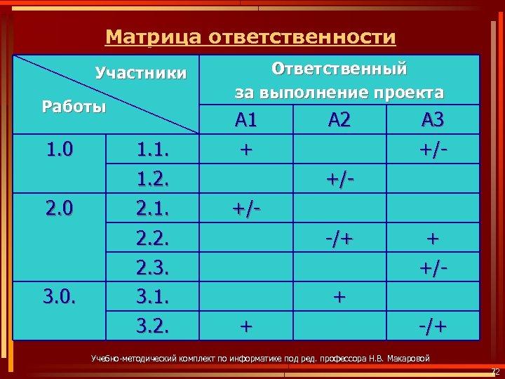 Матрица ответственности Участники Работы 1. 0 2. 0 3. 0. 1. 1. 1. 2.