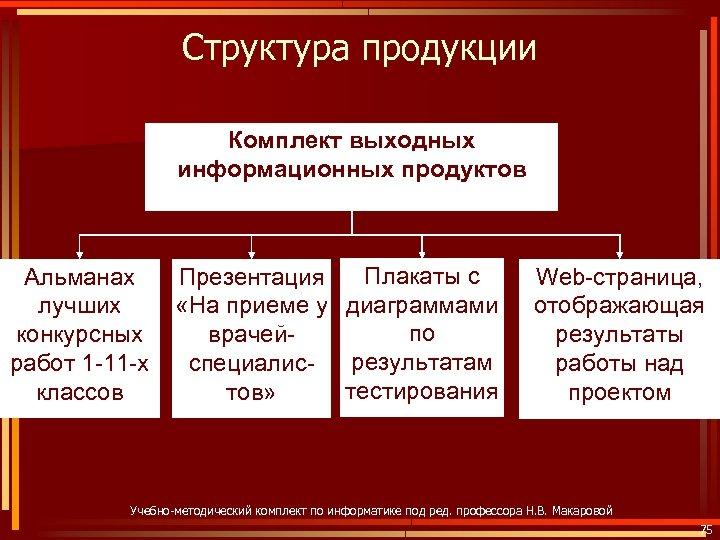 Структура продукции Комплект выходных информационных продуктов Альманах лучших конкурсных работ 1 -11 -х классов